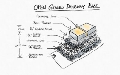 Why We Switched to Open Graded Gravel Base